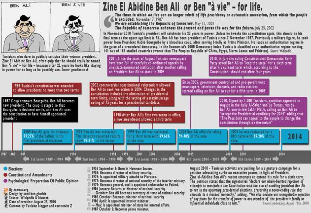 Ben Ali for life president